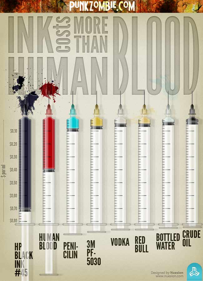 ink cost more than blood